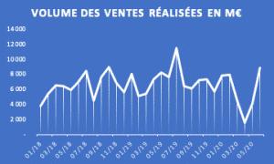 Volume des ventes immobilieres Cimiez Nice en 2020 Covid